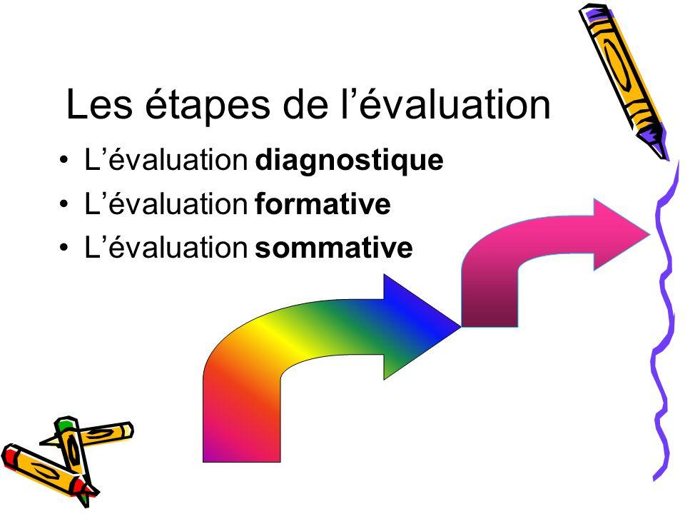 Les étapes de lévaluation Lévaluation diagnostique Lévaluation formative Lévaluation sommative