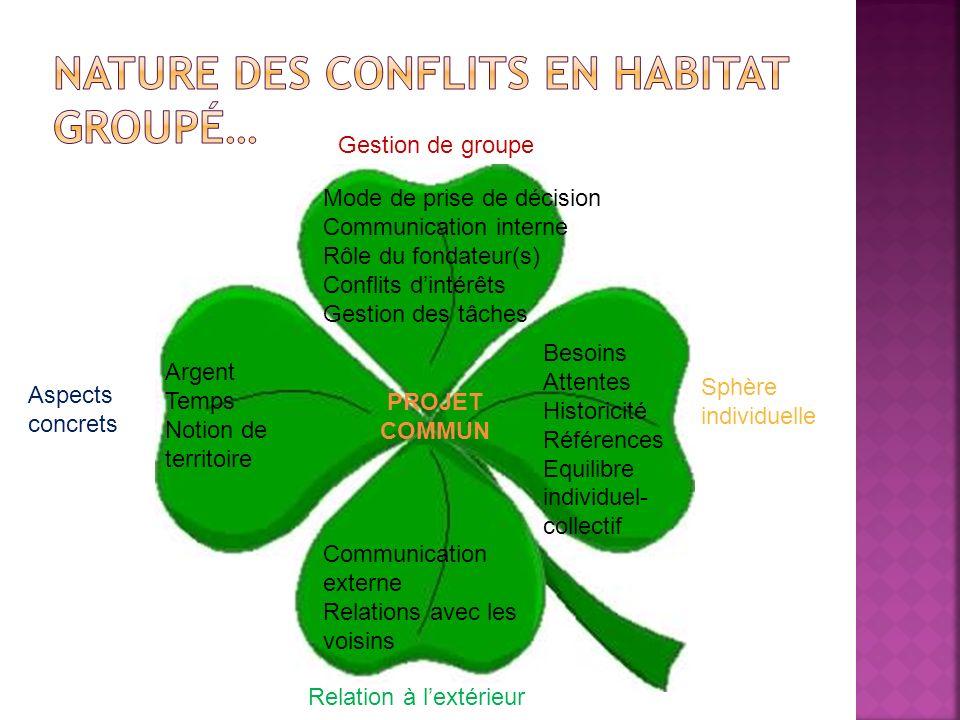 CONCORDANCE Projet commun clair Motivations claires Le projet commun OUTIL : La charte