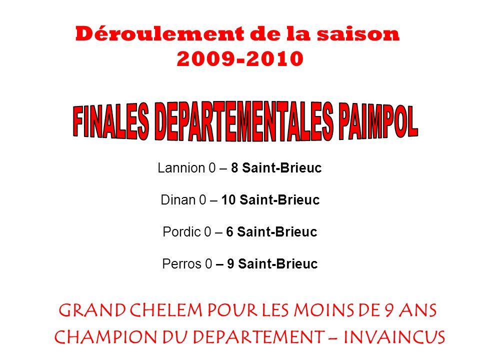 GRAND CHELEM POUR LES MOINS DE 9 ANS CHAMPION DU DEPARTEMENT – INVAINCUS Déroulement de la saison 2009-2010 Lannion 0 – 8 Saint-Brieuc Dinan 0 – 10 Saint-Brieuc Pordic 0 – 6 Saint-Brieuc Perros 0 – 9 Saint-Brieuc