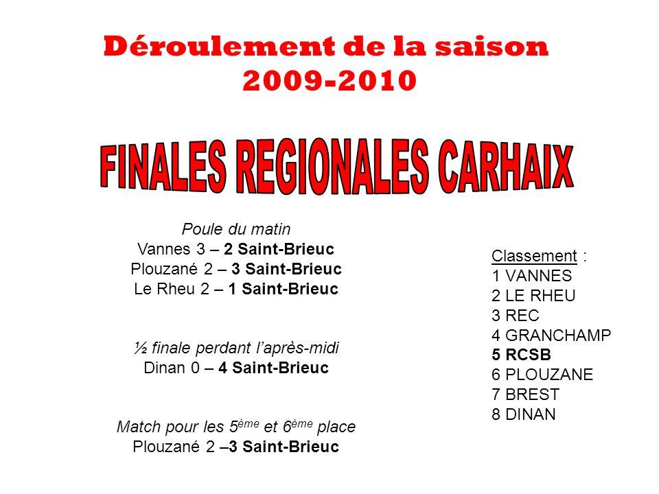 Classement : 1 VANNES 2 LE RHEU 3 REC 4 GRANCHAMP 5 RCSB 6 PLOUZANE 7 BREST 8 DINAN Déroulement de la saison 2009-2010 Poule du matin Vannes 3 – 2 Saint-Brieuc Plouzané 2 – 3 Saint-Brieuc Le Rheu 2 – 1 Saint-Brieuc ½ finale perdant laprès-midi Dinan 0 – 4 Saint-Brieuc Match pour les 5 ème et 6 ème place Plouzané 2 –3 Saint-Brieuc