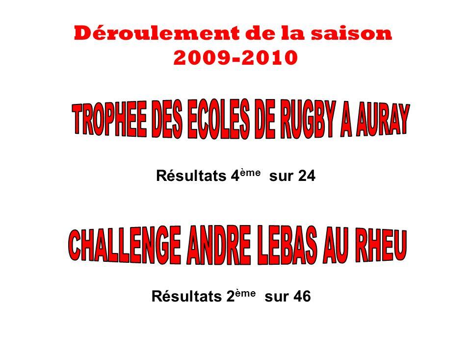 Déroulement de la saison 2009-2010 Résultats 4 ème sur 24 Résultats 2 ème sur 46