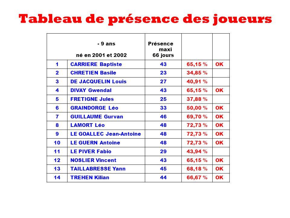 Tableau de présence des joueurs - 9 ans né en 2001 et 2002 Présence maxi 66 jours 1CARRIERE Baptiste 43 65,15 %OK 2CHRETIEN Basile 23 34,85 % 3DE JACQ