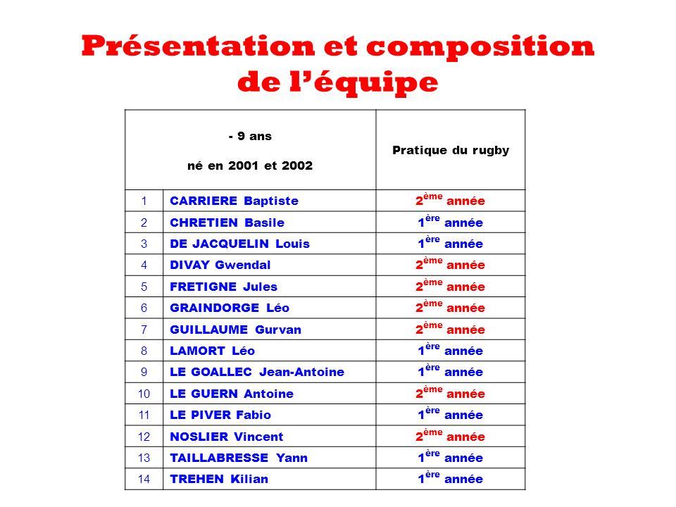 Présentation et composition de léquipe - 9 ans né en 2001 et 2002 Pratique du rugby 1 CARRIERE Baptiste 2 ème année 2 CHRETIEN Basile 1 ère année 3 DE