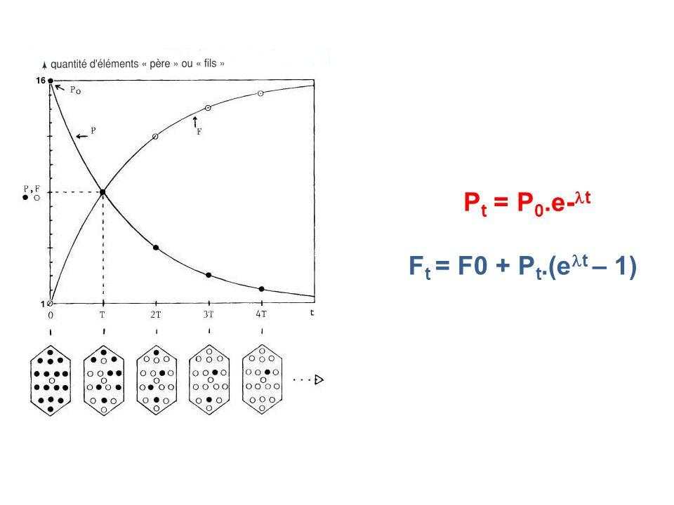 P t = P 0.e- t F t = F0 + P t.(e t – 1)