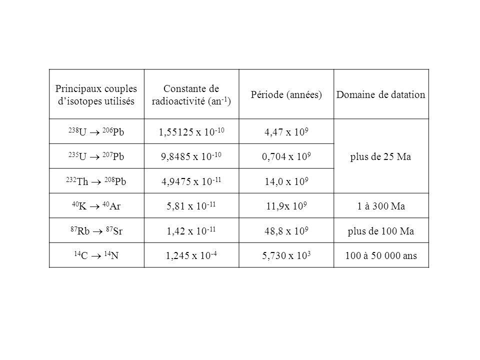 Principaux couples disotopes utilisés Constante de radioactivité (an -1 ) Période (années)Domaine de datation 238 U 206 Pb 1,55125 x 10 -10 4,47 x 10