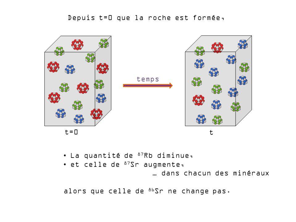 La quantité de 87 Rb diminue, et celle de 87 Sr augmente, … dans chacun des minéraux alors que celle de 86 Sr ne change pas. temps t=0 t Depuis t=0 qu