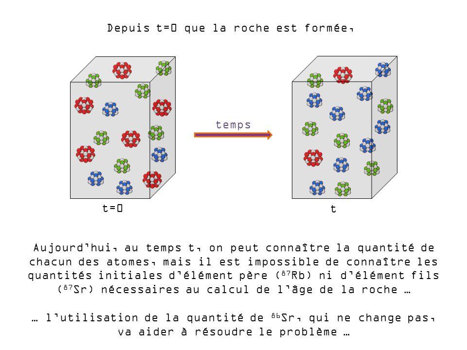 Aujourdhui, au temps t, on peut connaître la quantité de chacun des atomes, mais il est impossible de connaître les quantités initiales délément père