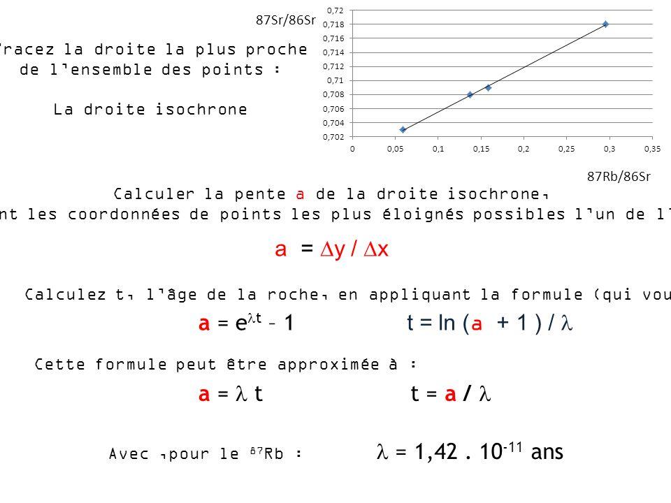 Calculer la pente a de la droite isochrone, en prenant les coordonnées de points les plus éloignés possibles lun de lautre : a = y / x Tracez la droit