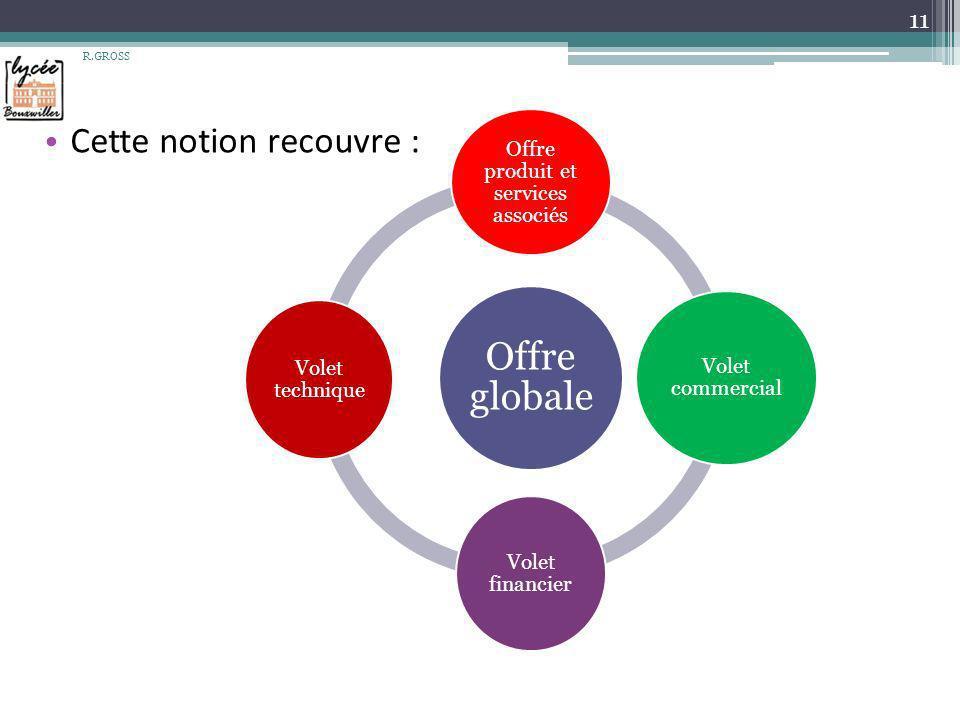 Cette notion recouvre : R.GROSS 11 Offre globale Offre produit et services associés Volet commercial Volet financier Volet technique
