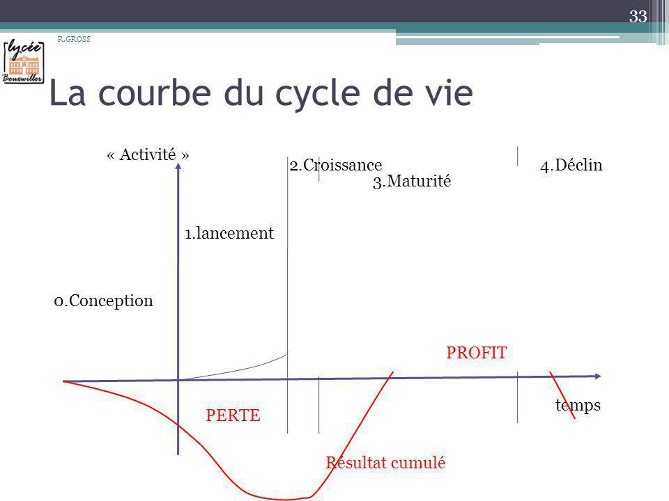 La courbe du cycle de vie R.GROSS 33 temps « Activité » 1.lancement 2.Croissance4.Déclin 3.Maturité 0.Conception Résultat cumulé PERTE PROFIT