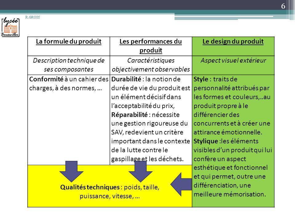 6 La formule du produitLes performances du produit Le design du produit Description technique de ses composantes Caractéristiques objectivement observ