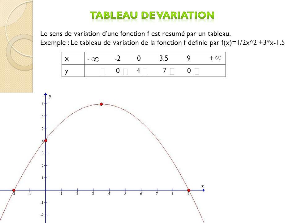 x- -2 0 3.5 9 + y 0 4 7 0 Le sens de variation dune fonction f est resum é par un tableau. Exemple : Le tableau de variation de la fonction f définie