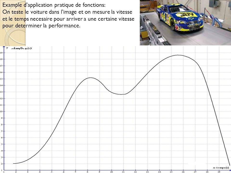 Example dapplication pratique de fonctions: On teste le voiture dans limage et on mesure la vitesse et le temps necesaire pour arriver a une certaine