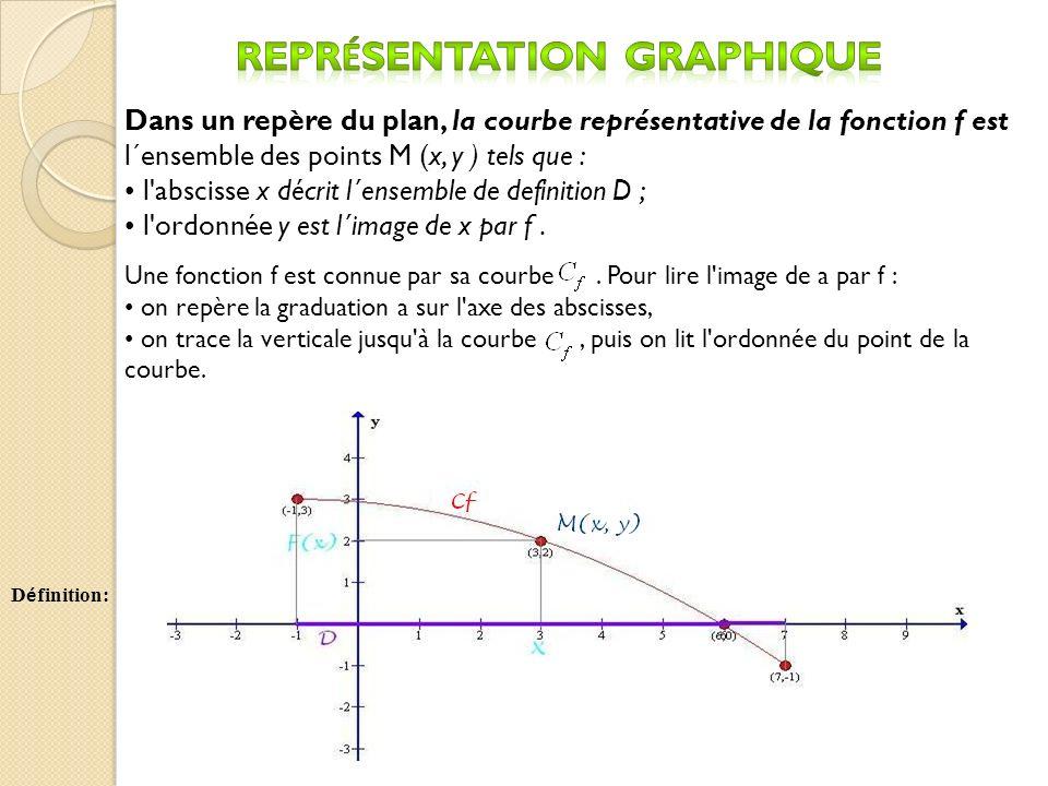 Une fonction f est connue par sa courbe. Pour lire l'image de a par f : on repère la graduation a sur l'axe des abscisses, on trace la verticale jusqu