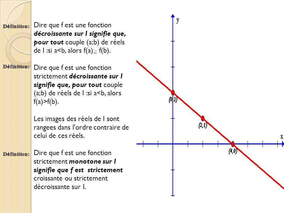 Dire que f est une fonction décroissante sur I signifie que, pour tout couple (a;b) de réels de I :si a<b, alors f(a) f(b). Dire que f est une fonctio