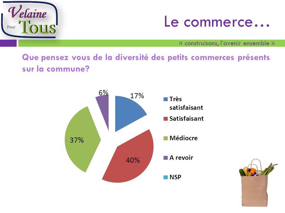 « construisons, lavenir ensemble » Le commerce… Que pensez vous de la diversité des petits commerces présents sur la commune
