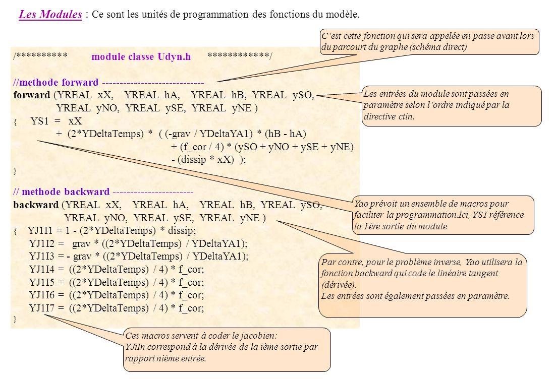 : Ce sont les unités de programmation des fonctions du modèle.