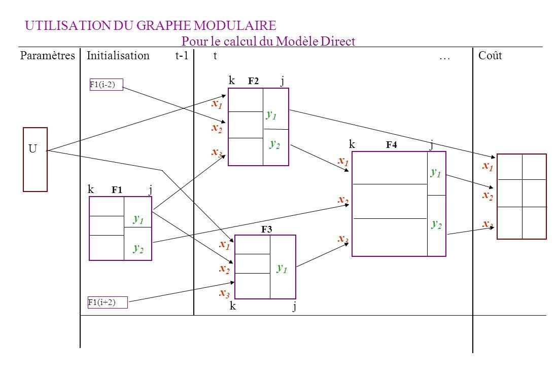 k j x1x2x3x1x2x3 y 1 y 2 y 1 y 2 y 1 x1x2x3x1x2x3 k F2 j F3 y 1 y 2 U x1x2x3x1x2x3 F1(i-2) F1(i+2) x1x2x3x1x2x3 Pour le calcul du Modèle Direct Paramètres Initialisation t-1 t … Coût k F4 j k F1 j UTILISATION DU GRAPHE MODULAIRE