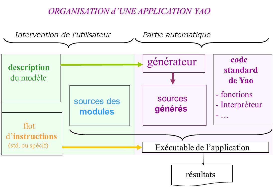 ORGANISATION dUNE APPLICATION YAO sources des modules code standard de Yao - fonctions - Interpréteur - … flot dinstructions (std.