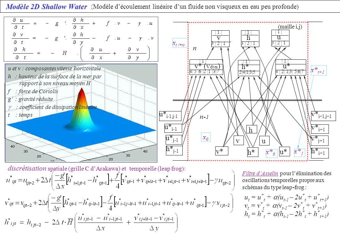 Modèle 2D Shallow Water Modèle 2D Shallow Water ( Modèle découlement linéaire dun fluide non visqueux en eau peu profonde ) | 1 | h* 2|4|1|3|5 | 1 | v* ( Vdyn ) 4| 5 |6 |2 |1 |3|7 | 1 | u* 4 | 2| 1|3| 5|6|7 v u h u* v* v* i + 1,j + 1 v* i+1 v* j+1 h* i+1 h* h* j-1 u* i - 1,j - 1 u* j-1 u* i-1 n n- 1 | 1 | h 3 | 2 | 1 x t (=n) x* t+1 x 0 x* 1 x* 0 (maille i,j) | 1 | u 3 | 2 | 1 u t = u * t + (u t-1 – 2u * t + u * t+1 ) v t = v * t + (v t-1 – 2v * t + v * t+1 ) h t = h * t + (h t-1 – 2h * t + h * t+1 ) | 1 | v 3 | 2 | 1 Filtre dAsselin pour lélimination des oscillations temporelles propre aux schémas du type leap-frog : Modèle 2D Shallow Water discrétisation spatiale (grille C dArakawa) et temporelle (leap frog): u et v : composantes vitesse horizontale h : hauteur de la surface de la mer par rapport à son niveau moyen H f : force de Coriolis g : gravité réduite : coefficient de dissipation linéaire t : temps