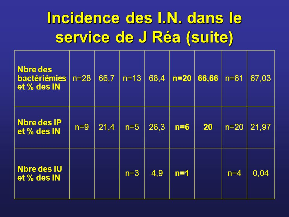 Incidence des I.N.