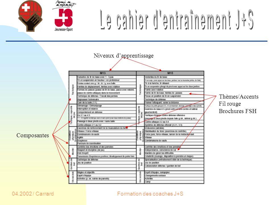 04.2002 / CarrardFormation des coaches J+S Composantes Niveaux dapprentissage Thèmes/Accents Fil rouge Brochures FSH