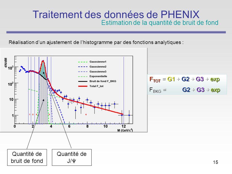 15 Traitement des données de PHENIX Estimation de la quantité de bruit de fond Réalisation dun ajustement de lhistogramme par des fonctions analytiques : F TOT = G1 + G2 + G3 + exp F BKG = G2 + G3 + exp Quantité de bruit de fond Quantité de J/