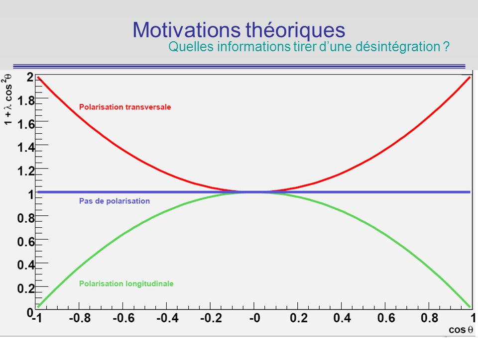 7 Motivations théoriques Quelles informations tirer dune désintégration