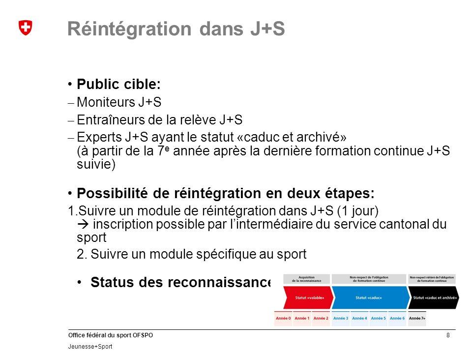 39 Office fédéral du sport OFSPO Jeunesse+Sport FormationFormation continue Moniteurs J+S…… Entraîneurs de la relève J+S…… Experts J+S…… Coachs J+S…… J+S en chiffres 2012: formation des cadres
