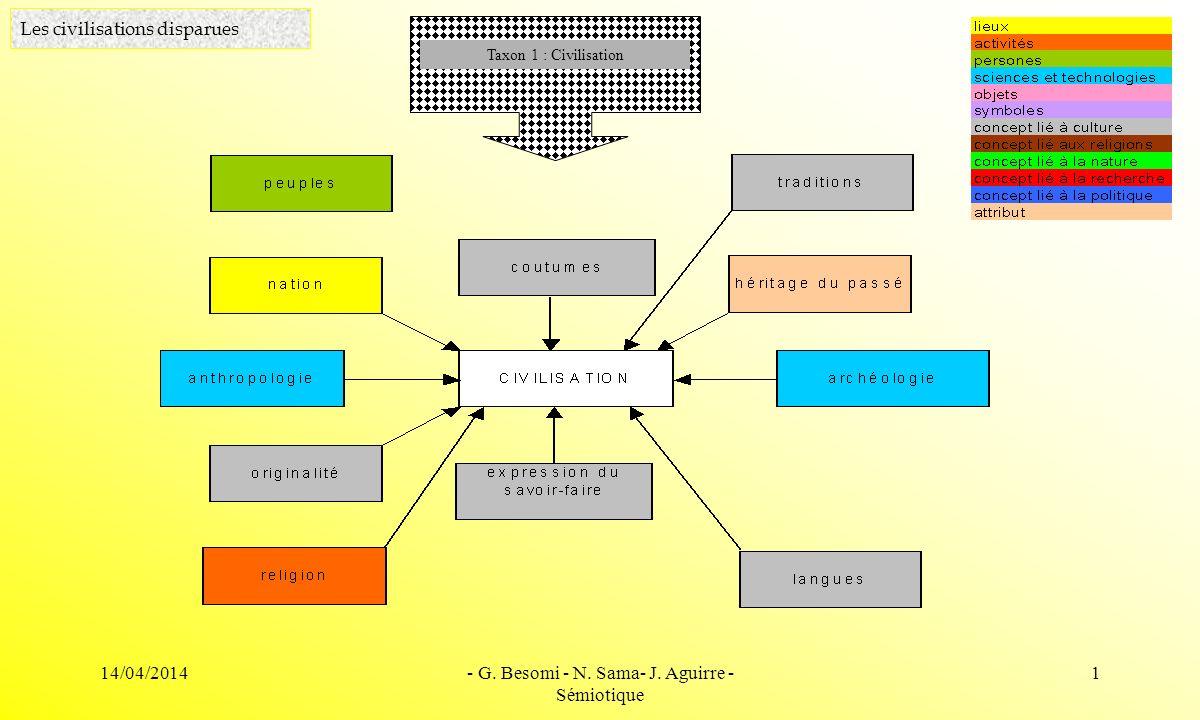 14/04/2014- G. Besomi - N. Sama- J. Aguirre - Sémiotique 1 Les civilisations disparues Taxon 1 : Civilisation