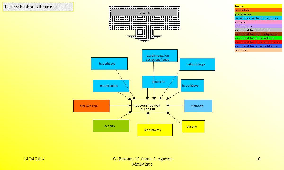 14/04/2014- G. Besomi - N. Sama- J. Aguirre - Sémiotique 10 Les civilisations disparues Taxon 10 : RECONSTRUCTION DU PASSE sur site experts modélisati
