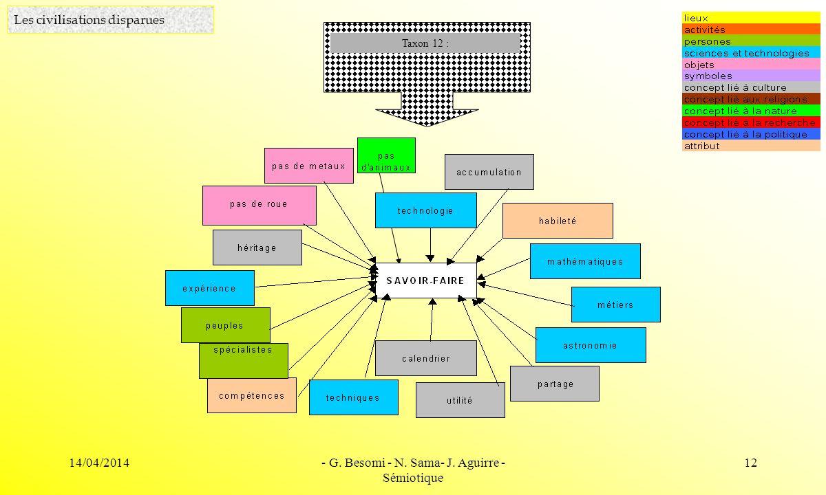 14/04/2014- G. Besomi - N. Sama- J. Aguirre - Sémiotique 12 Les civilisations disparues Taxon 12 :