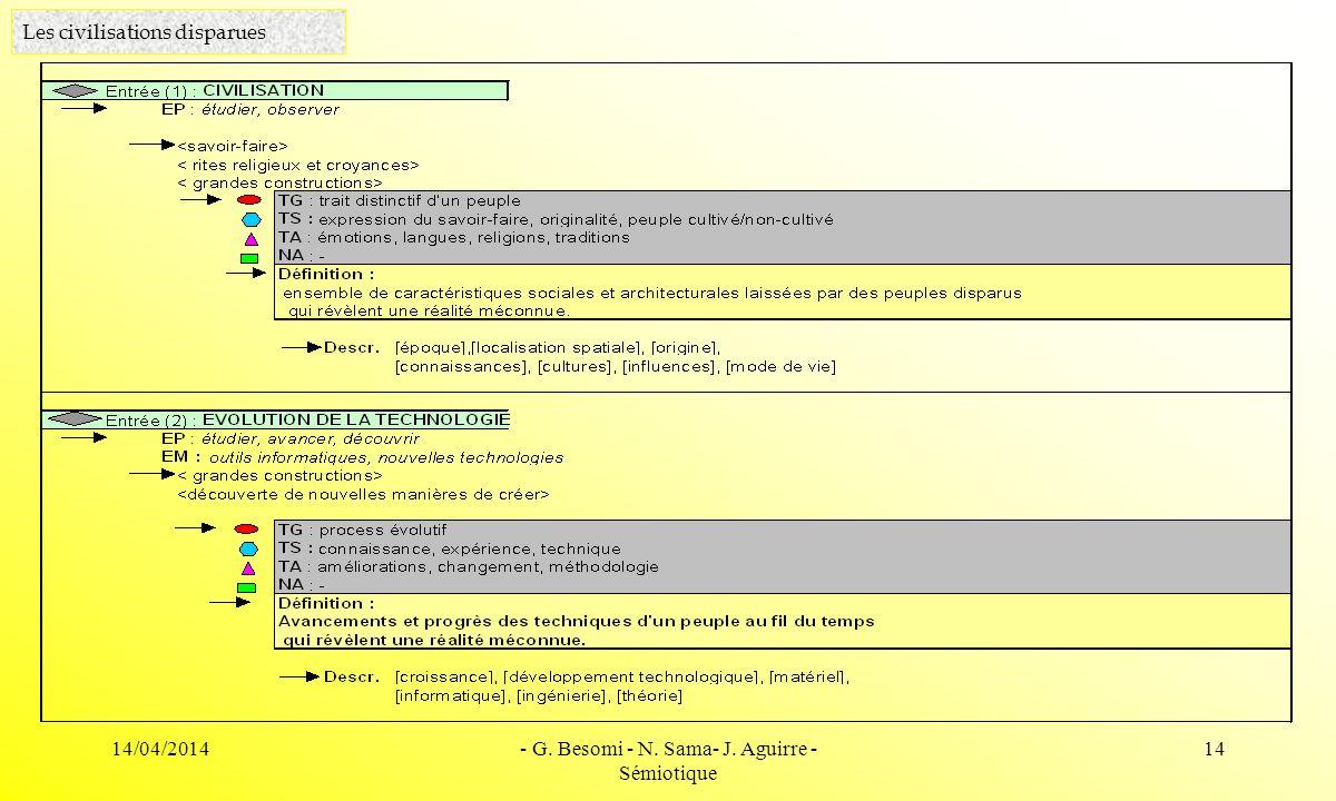 14/04/2014- G. Besomi - N. Sama- J. Aguirre - Sémiotique 14 Les civilisations disparues