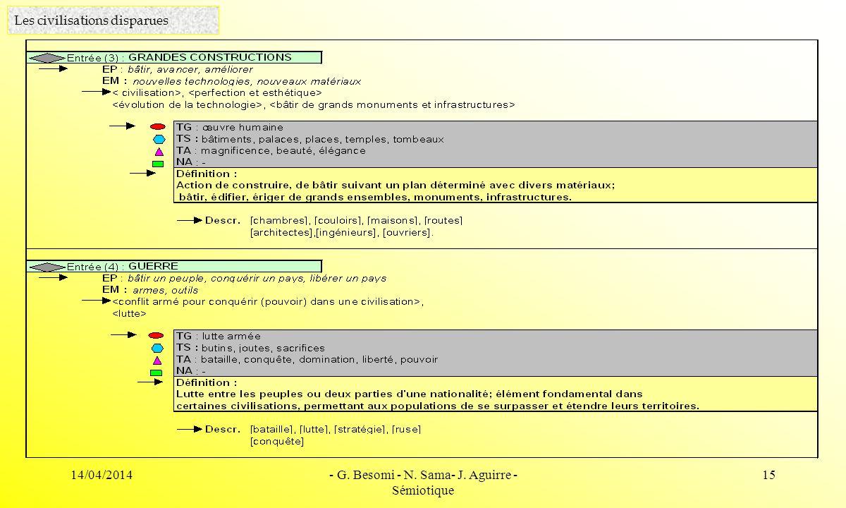 14/04/2014- G. Besomi - N. Sama- J. Aguirre - Sémiotique 15 Les civilisations disparues