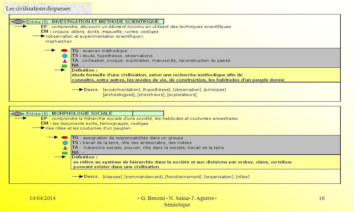 14/04/2014- G. Besomi - N. Sama- J. Aguirre - Sémiotique 16 Les civilisations disparues