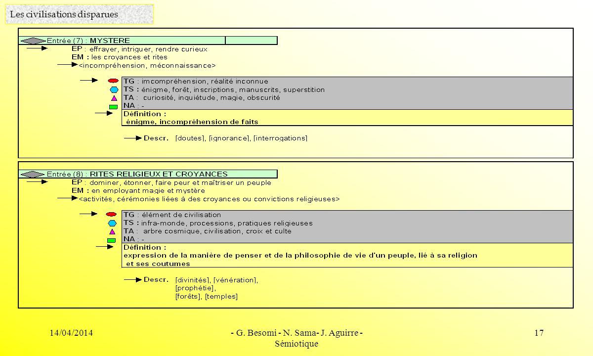 14/04/2014- G. Besomi - N. Sama- J. Aguirre - Sémiotique 17 Les civilisations disparues