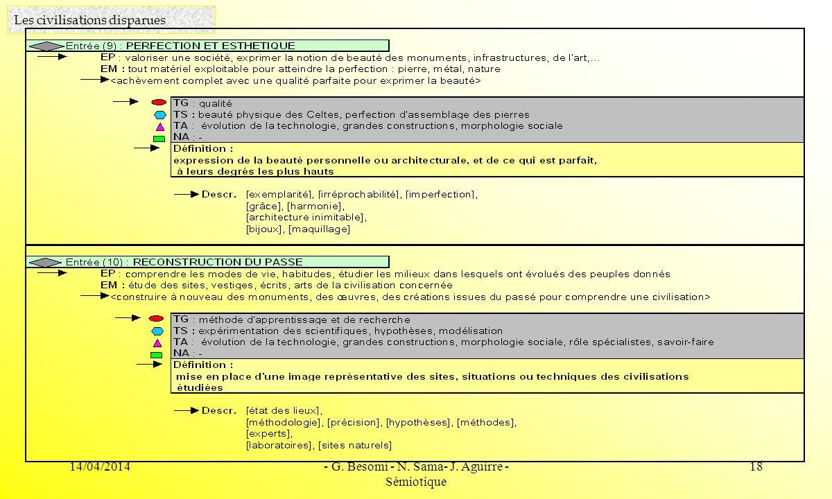 14/04/2014- G. Besomi - N. Sama- J. Aguirre - Sémiotique 18 Les civilisations disparues
