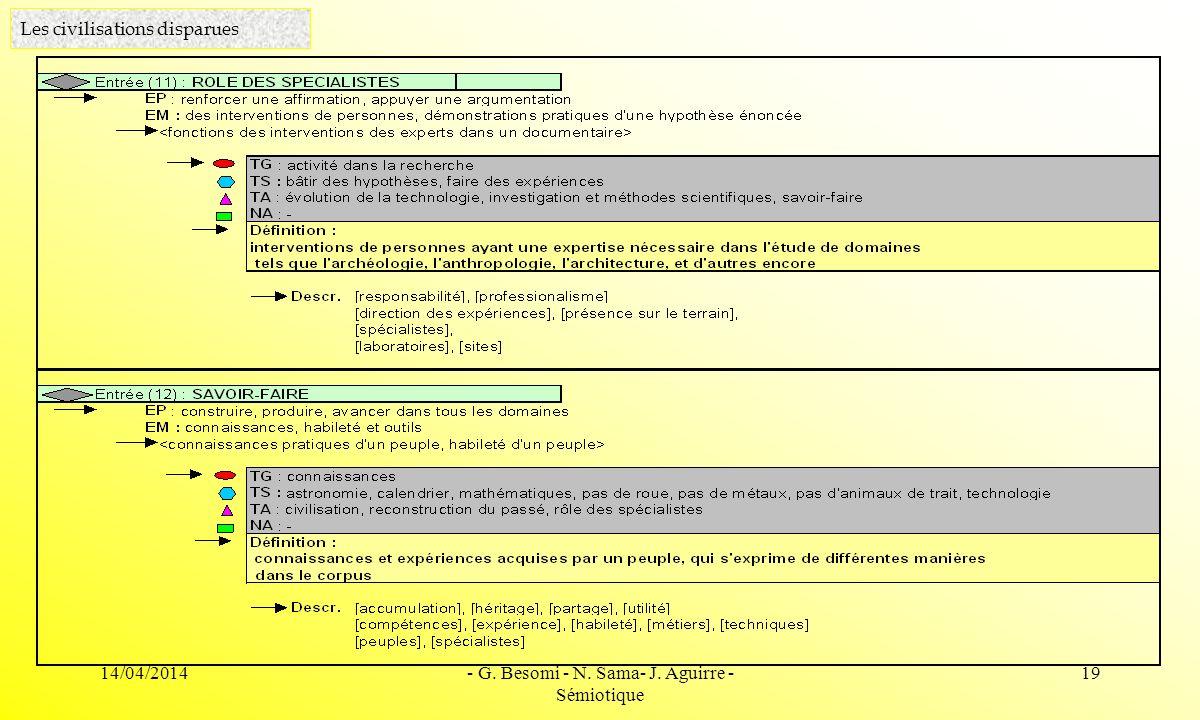 14/04/2014- G. Besomi - N. Sama- J. Aguirre - Sémiotique 19 Les civilisations disparues