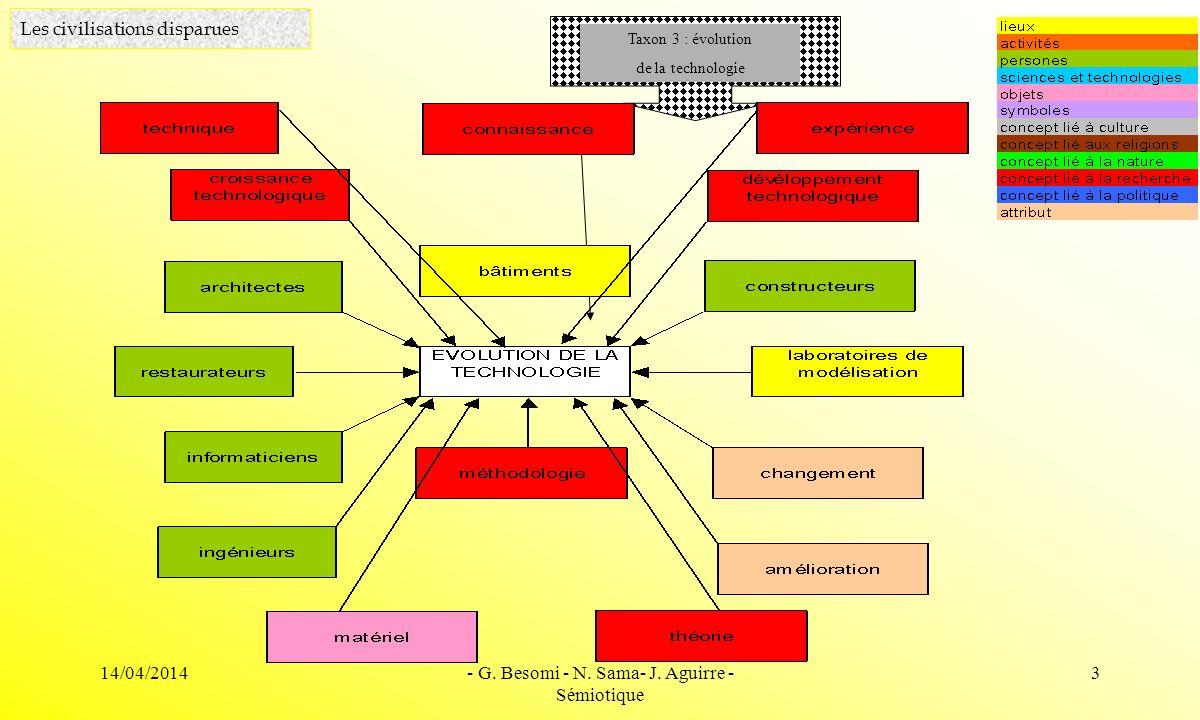 14/04/2014- G. Besomi - N. Sama- J. Aguirre - Sémiotique 3 Les civilisations disparues Taxon 3 : évolution de la technologie