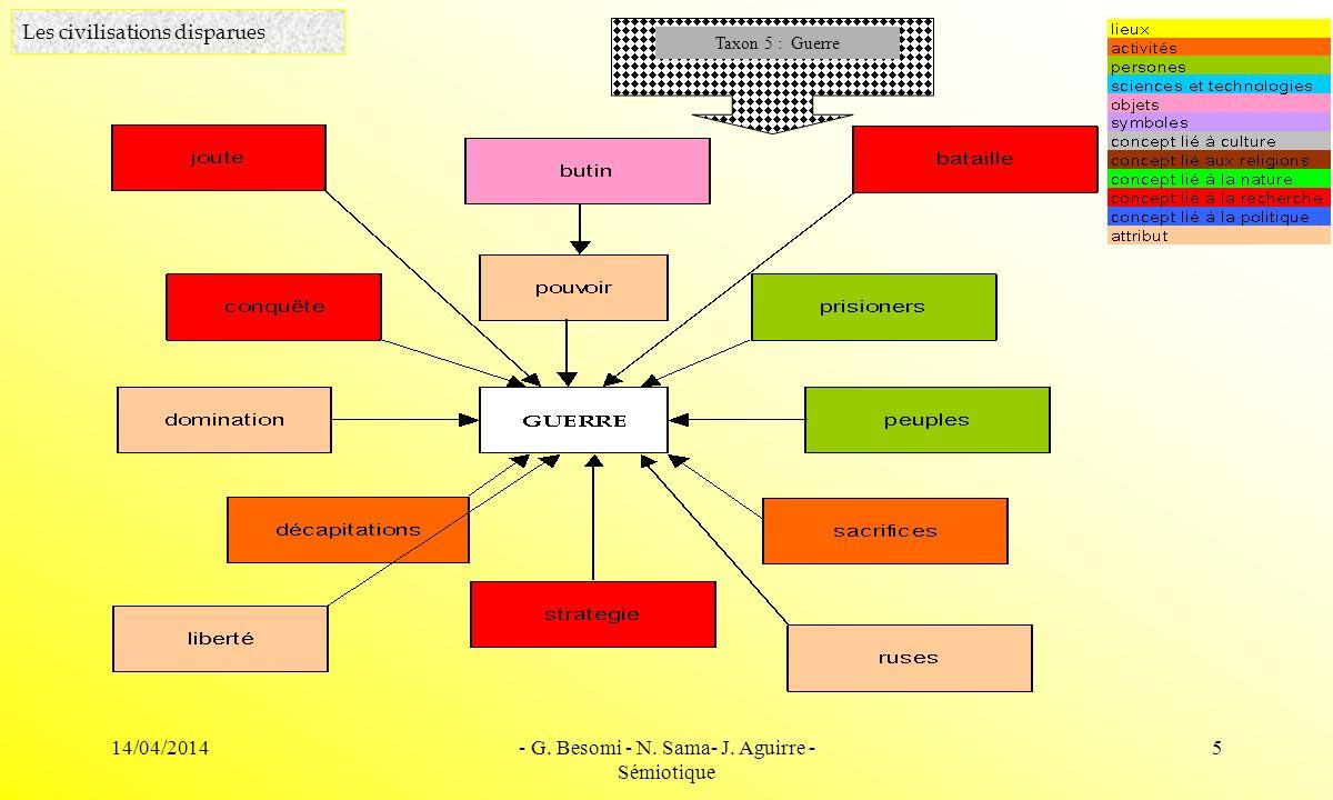 14/04/2014- G. Besomi - N. Sama- J. Aguirre - Sémiotique 5 Les civilisations disparues Taxon 5 : Guerre