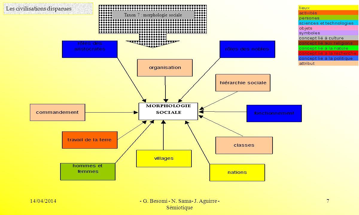 14/04/2014- G. Besomi - N. Sama- J. Aguirre - Sémiotique 7 Les civilisations disparues Taxon 7 : morphologie sociale