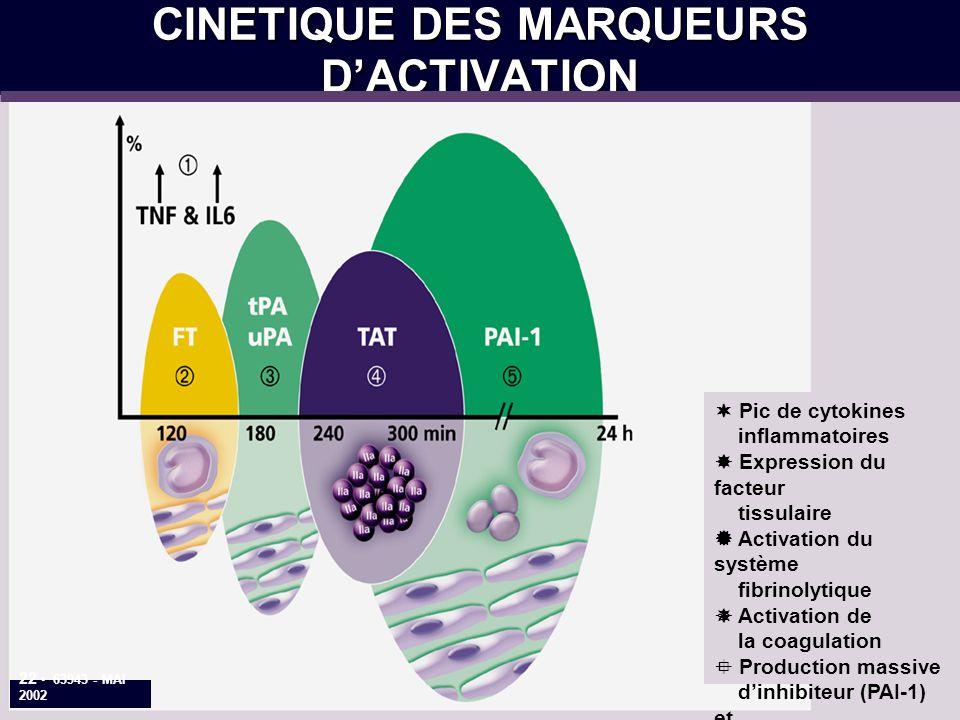 CINETIQUE DES MARQUEURS DACTIVATION Pic de cytokines inflammatoires Expression du facteur tissulaire Activation du système fibrinolytique Activation de la coagulation Production massive dinhibiteur (PAI-1) et hypofibrinolyse 22 63943 - MAI 2002