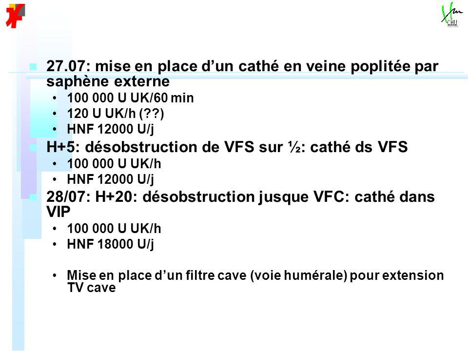 n n 27.07: mise en place dun cathé en veine poplitée par saphène externe 100 000 U UK/60 min 120 U UK/h (??) HNF 12000 U/j n n H+5: désobstruction de VFS sur ½: cathé ds VFS 100 000 U UK/h HNF 12000 U/j n n 28/07: H+20: désobstruction jusque VFC: cathé dans VIP 100 000 U UK/h HNF 18000 U/j Mise en place dun filtre cave (voie humérale) pour extension TV cave