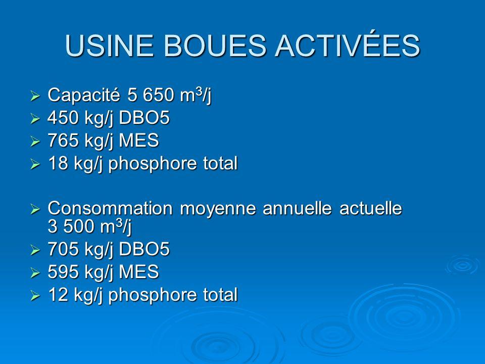USINE BOUES ACTIVÉES Capacité 5 650 m 3 /j Capacité 5 650 m 3 /j 450 kg/j DBO5 450 kg/j DBO5 765 kg/j MES 765 kg/j MES 18 kg/j phosphore total 18 kg/j