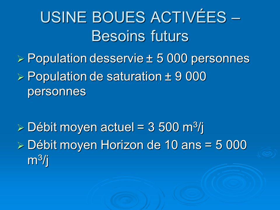 USINE BOUES ACTIVÉES – Besoins futurs Population desservie ± 5 000 personnes Population desservie ± 5 000 personnes Population de saturation ± 9 000 p