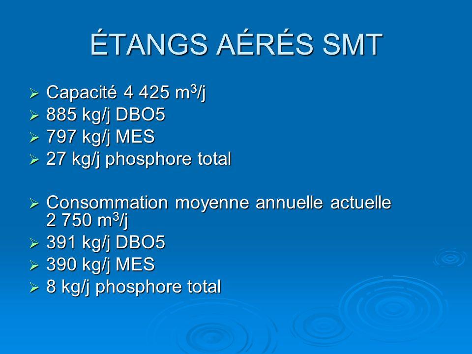 ÉTANGS AÉRÉS SMT Capacité 4 425 m 3 /j Capacité 4 425 m 3 /j 885 kg/j DBO5 885 kg/j DBO5 797 kg/j MES 797 kg/j MES 27 kg/j phosphore total 27 kg/j pho