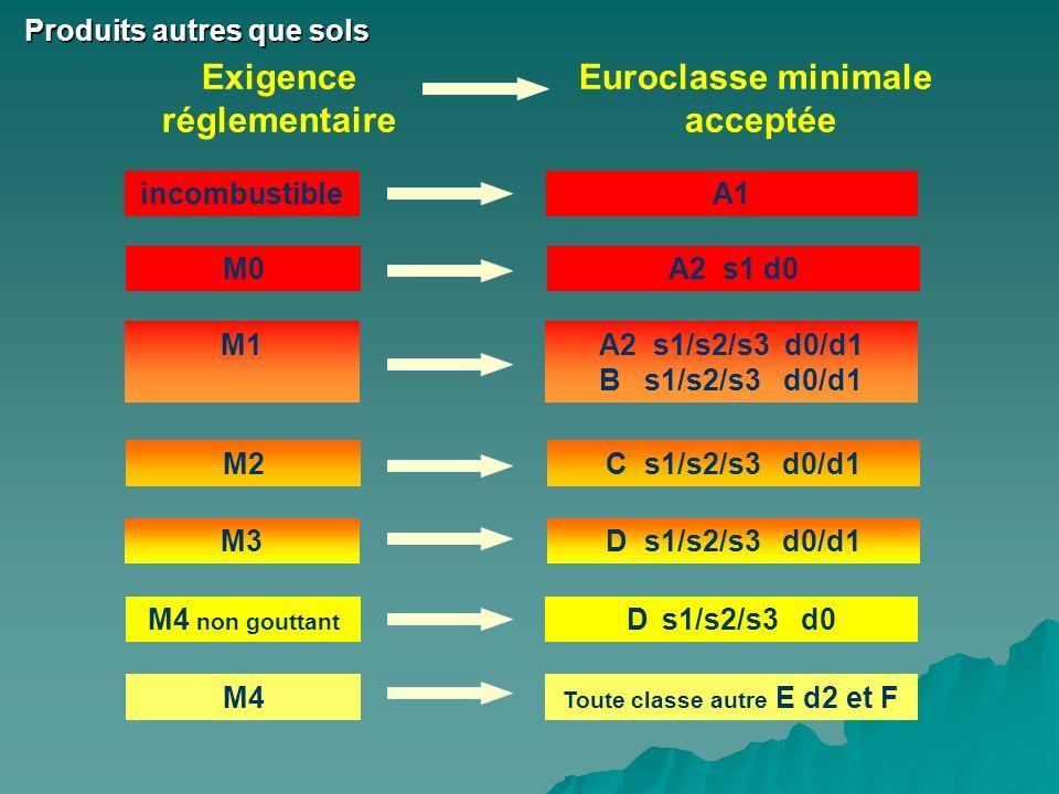 incombustibleA1 Euroclasse minimale acceptée Exigence réglementaire A2 s1 d0M0 M2C s1/s2/s3 d0/d1 M3D s1/s2/s3 d0/d1 M4 non gouttant D s1/s2/s3 d0 M4