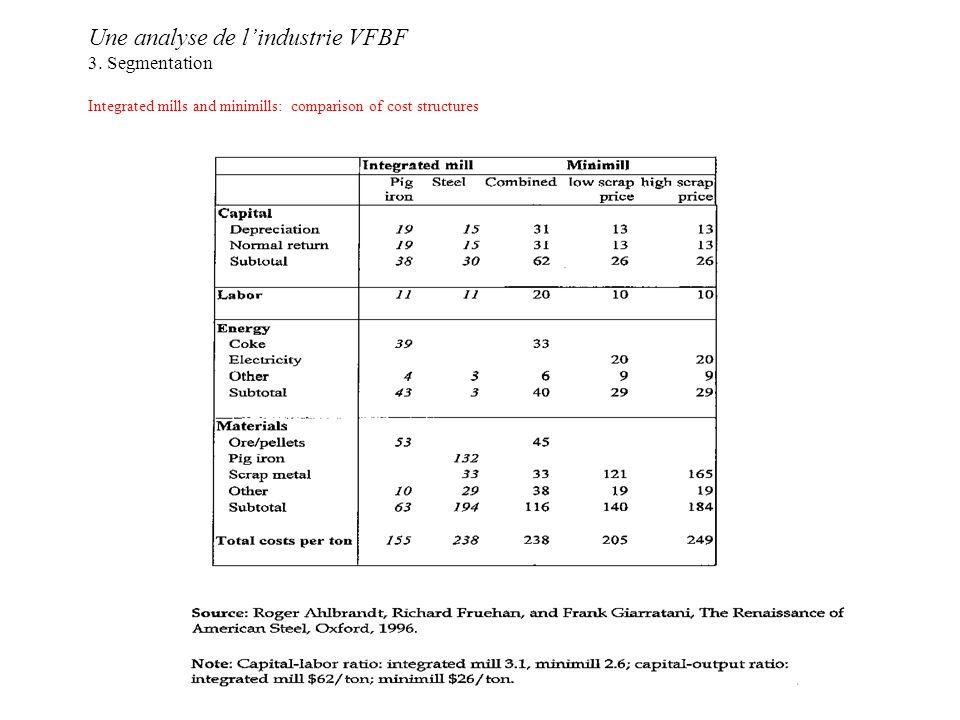 Une analyse de lindustrie VFBF 3.