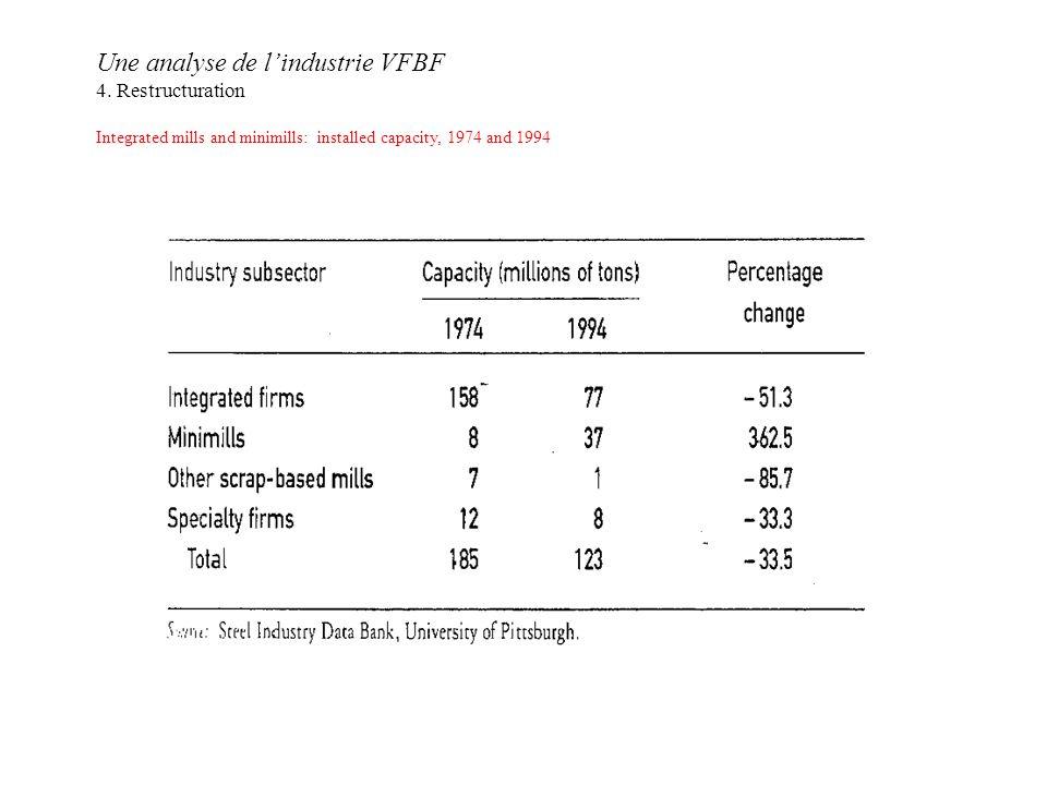 Une analyse de lindustrie VFBF 4.