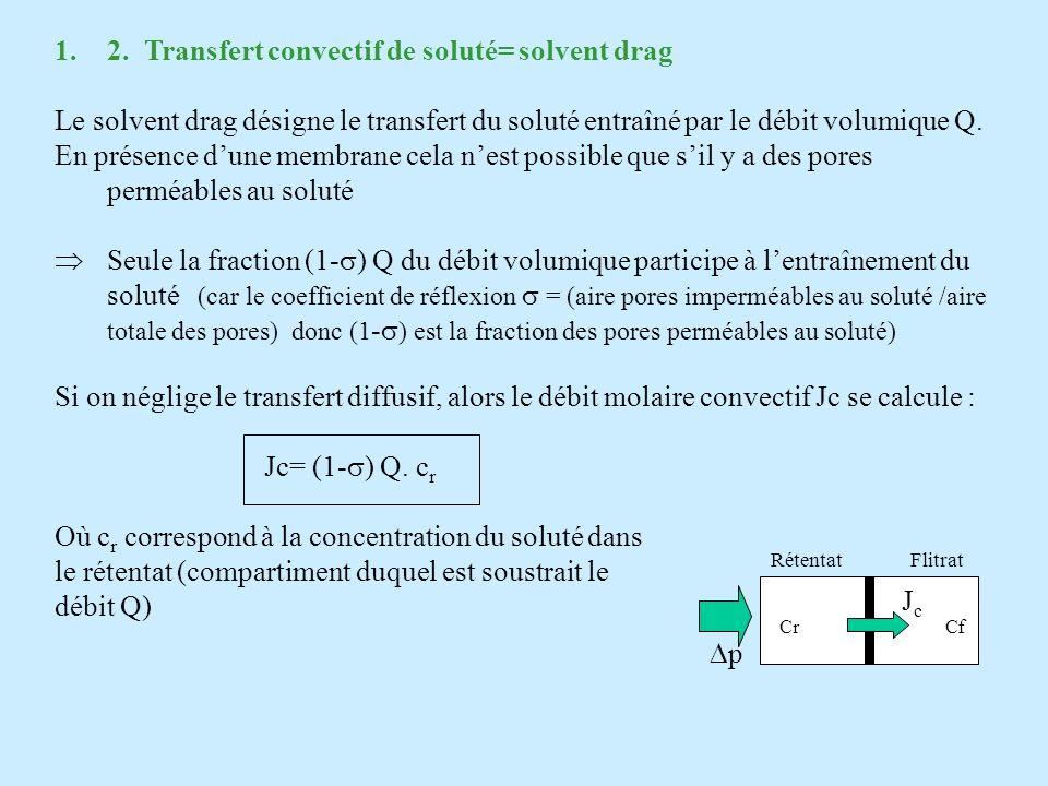1.2. Transfert convectif de soluté= solvent drag Le solvent drag désigne le transfert du soluté entraîné par le débit volumique Q. En présence dune me